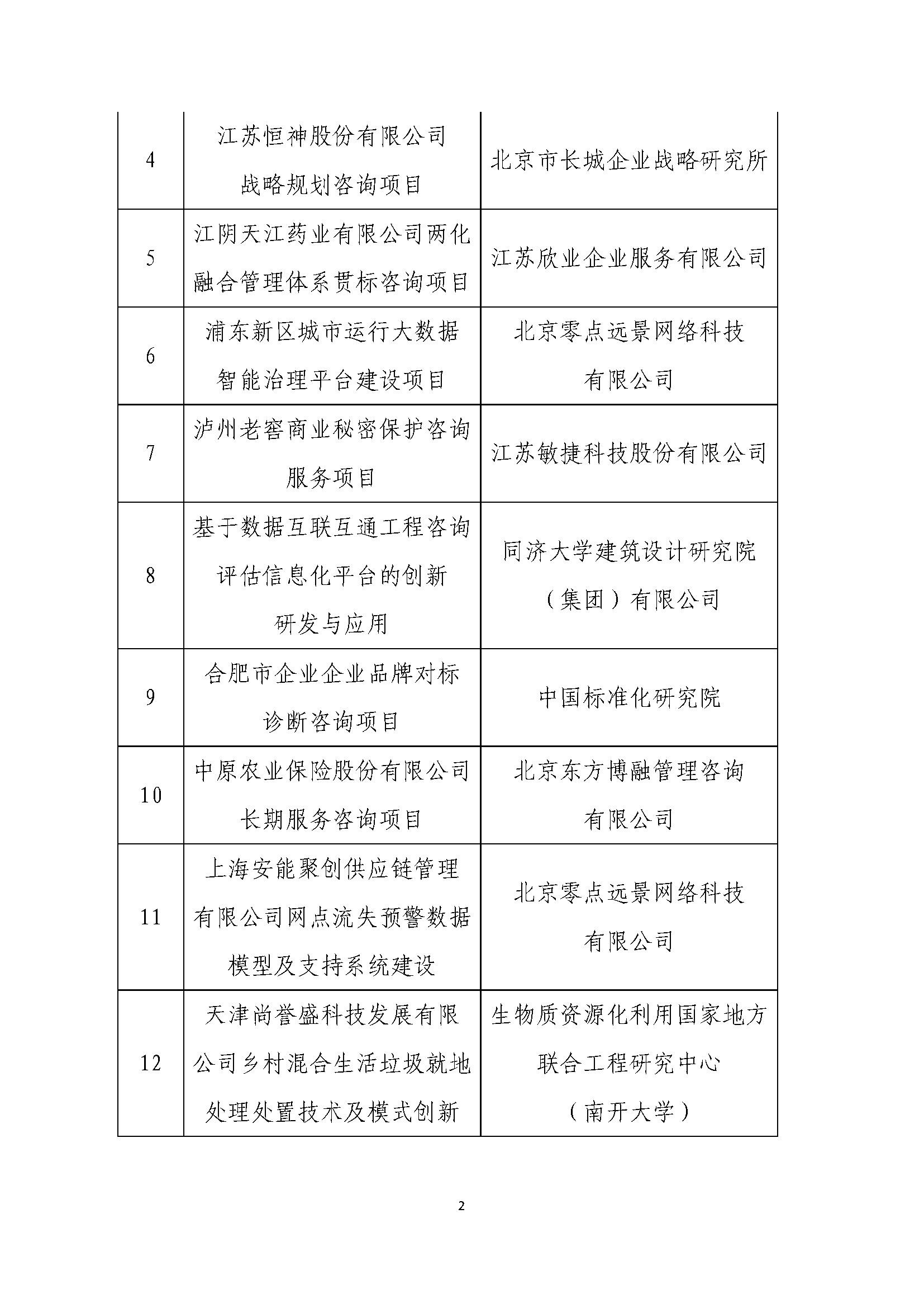 关于2020年中国科技咨询协会咨询创新奖_页面_2.jpg